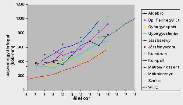 Ultrahang eredményének grafikonja